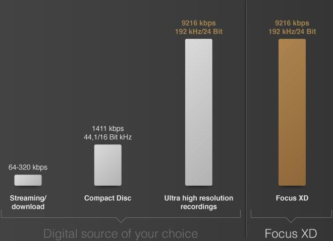 Graphs of the digital source of your choice and Focus XD